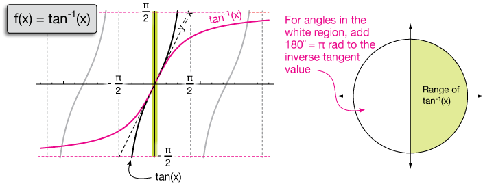 sin and its inverse relationship