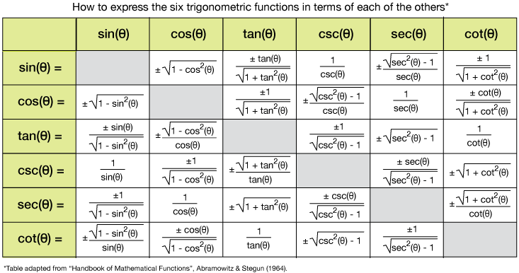 calculus ii for dummies pdf free
