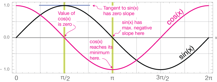 how to find zeros of a sine function