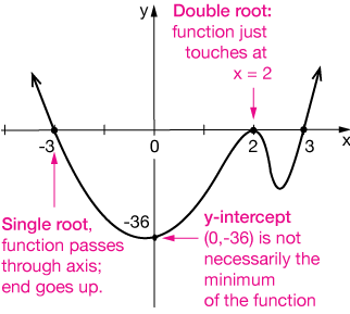 Graphing Polynomials
