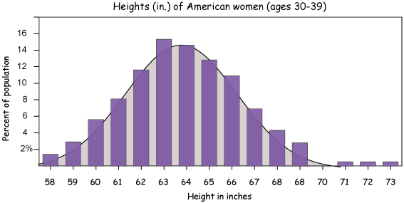 Women S Shoe Size Distribution