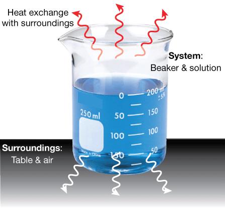 Thermodynamics Intro
